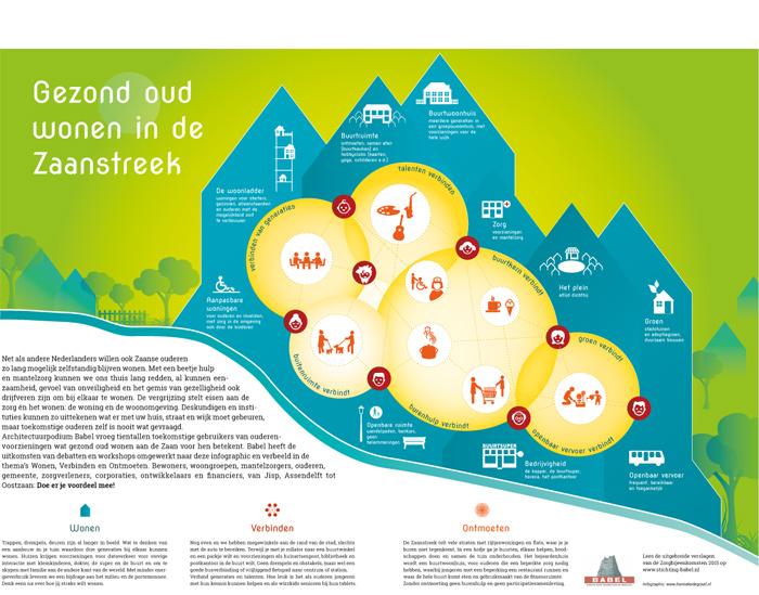 infographic oud worden en wonen in de Zaanstreek